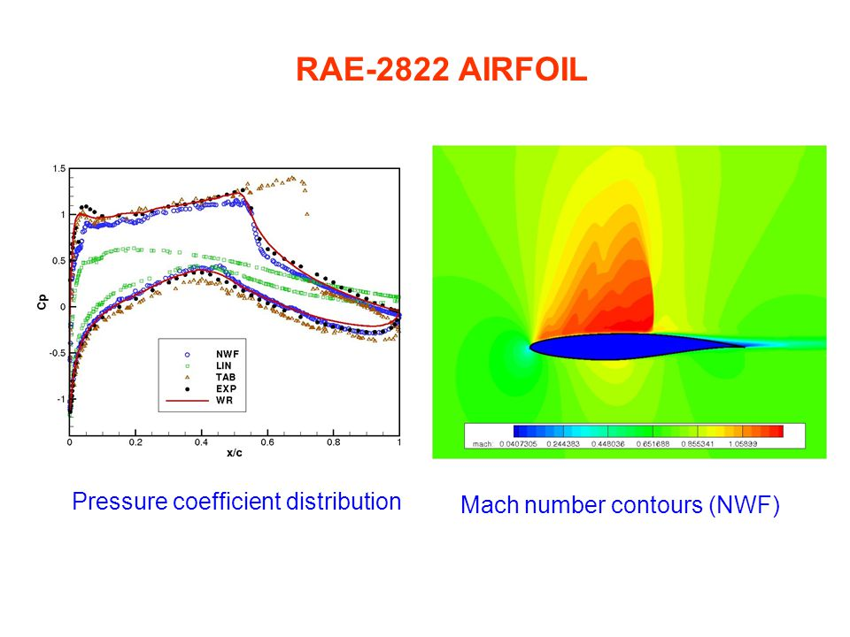 RAE-2822 AIRFOIL Pressure coefficient distribution