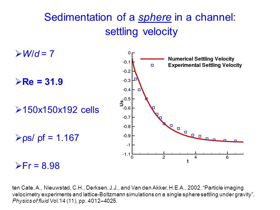 Sedimentation of a sphere in a channel: