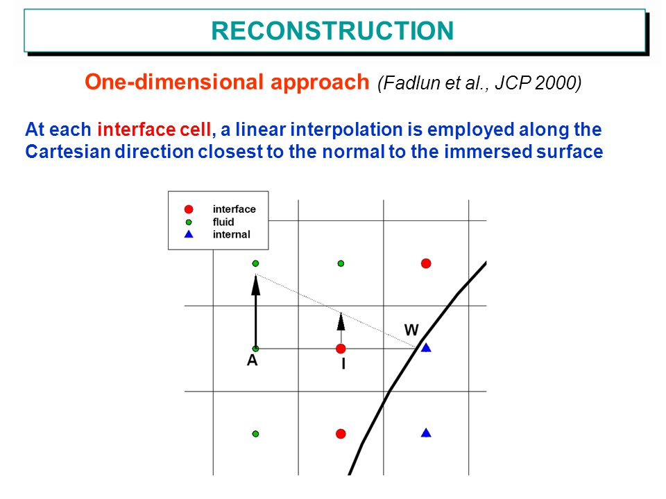 One-dimensional approach (Fadlun et al., JCP 2000)