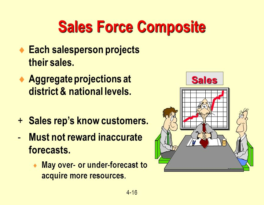 Sales Force Composite Each salesperson projects their sales.