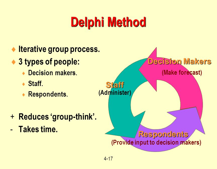 Delphi Method Iterative group process. 3 types of people:
