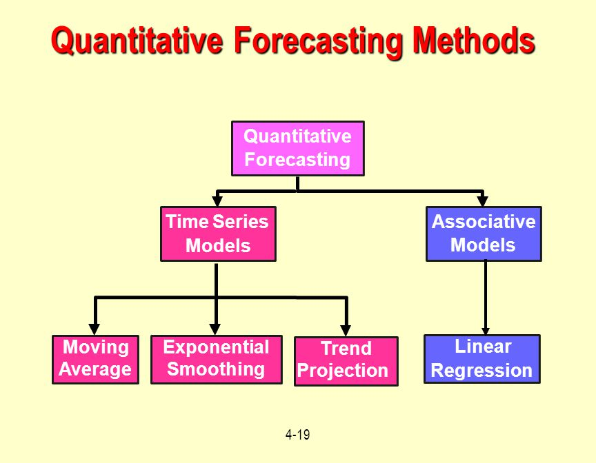 associative forecasting model sales of This is an overview of some basic forecasting methods these basic forecasting methods are broken into two categories of approaches: quantitative and qualitative.