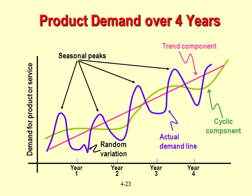 Product Demand over 4 Years