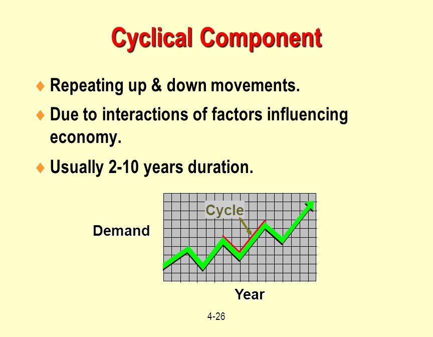 Cyclical Component Repeating up & down movements.