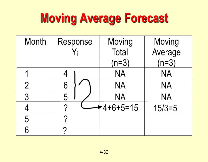 Moving Average Forecast