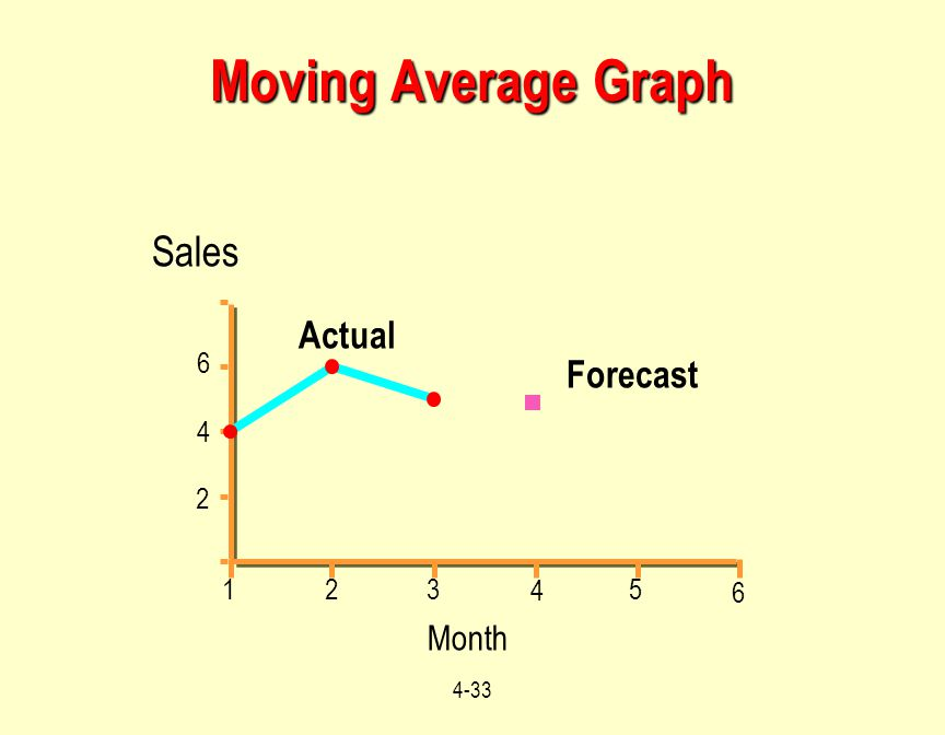 Moving Average Graph 95 96 97 98 99 00 Sales 2 4 8 Actual Forecast
