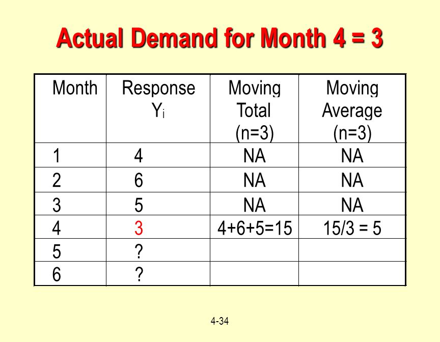 Actual Demand for Month 4 = 3