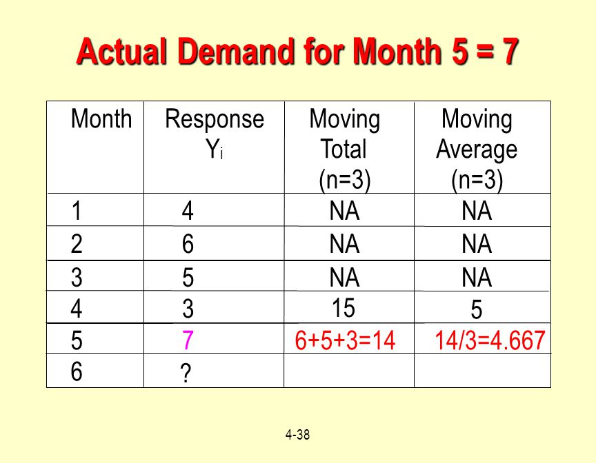 Actual Demand for Month 5 = 7