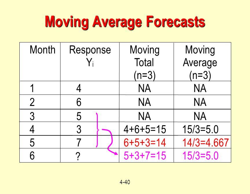 Moving Average Forecasts