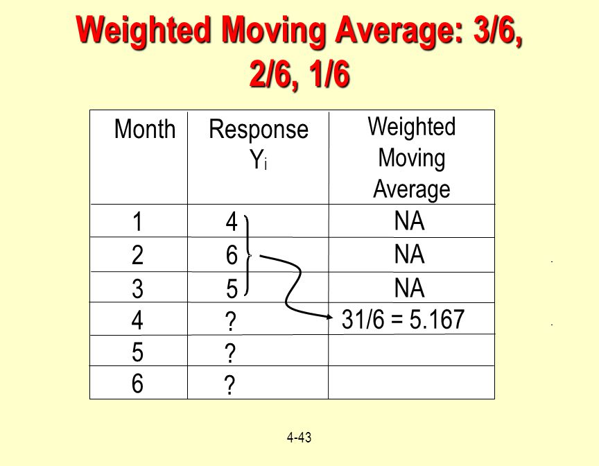 Weighted Moving Average: 3/6, 2/6, 1/6