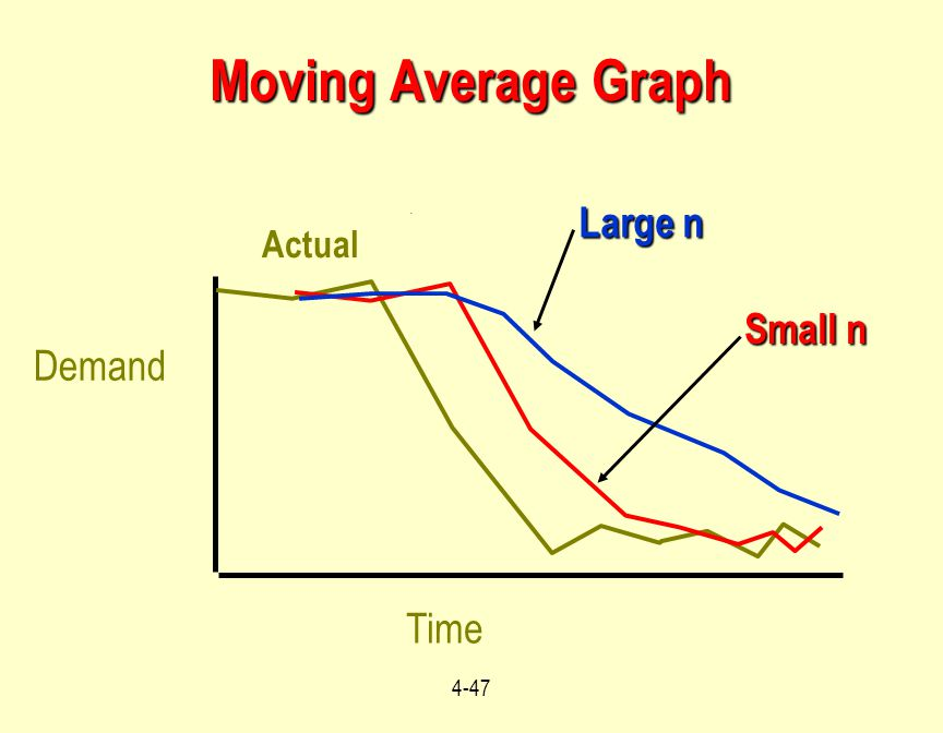 Moving Average Graph Large n Small n Demand Time Actual
