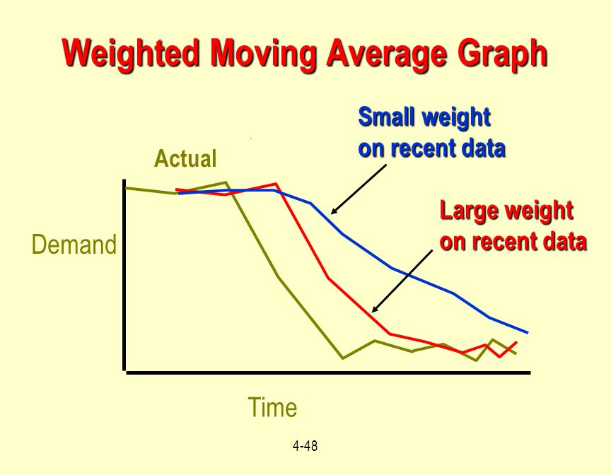 Weighted Moving Average Graph