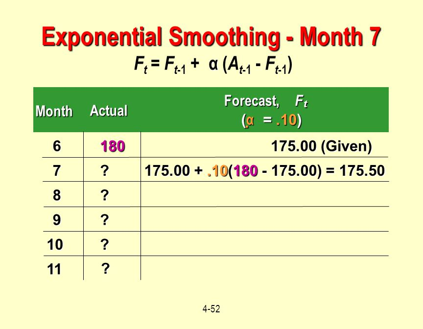 Exponential Smoothing - Month 7