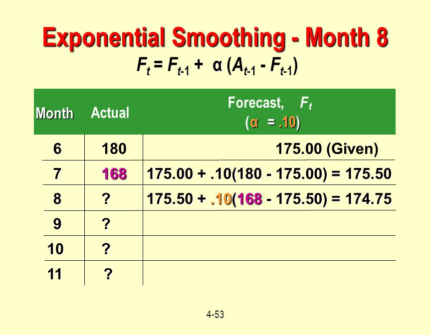 Exponential Smoothing - Month 8