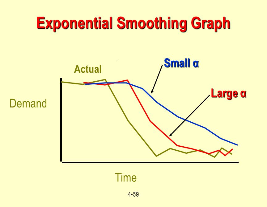 Exponential Smoothing Graph