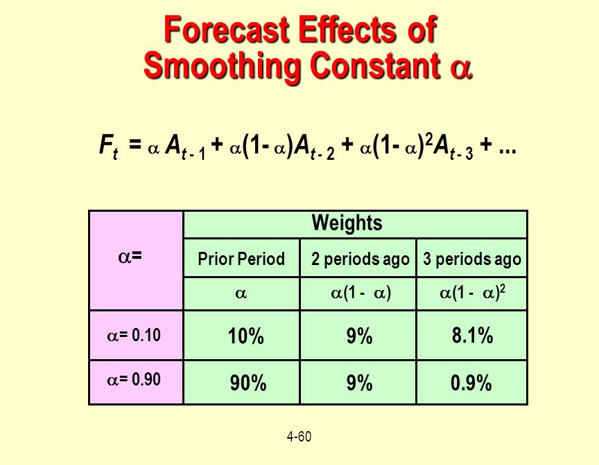Forecast Effects of Smoothing Constant 