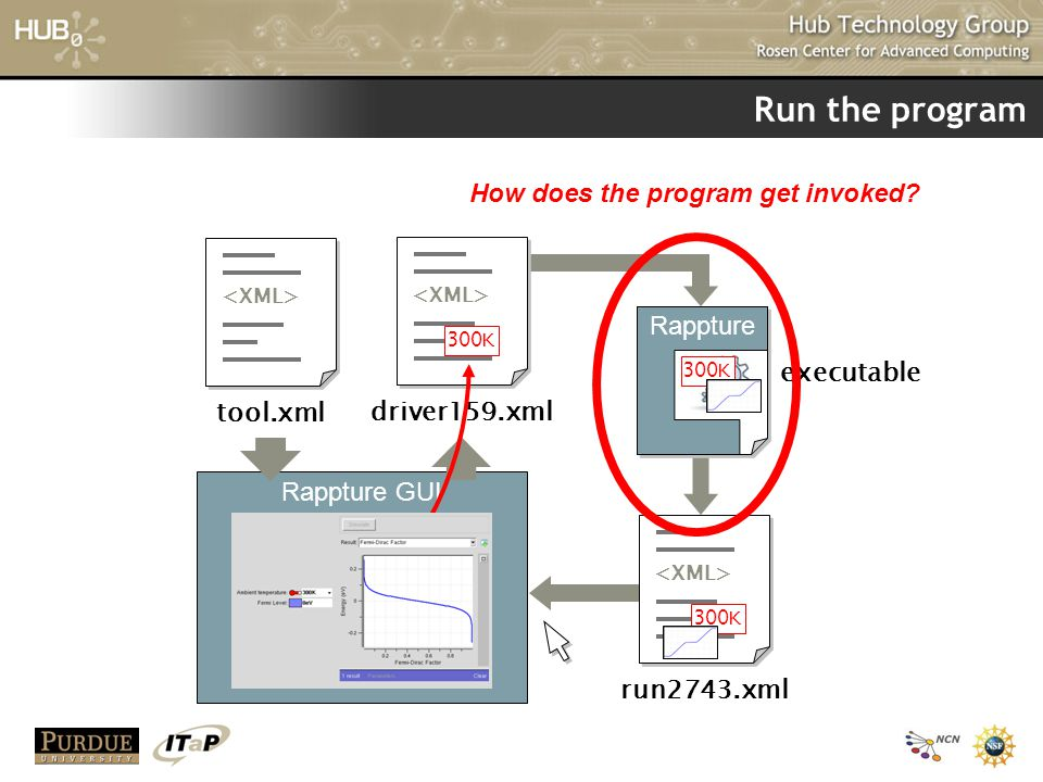 How does the program get invoked