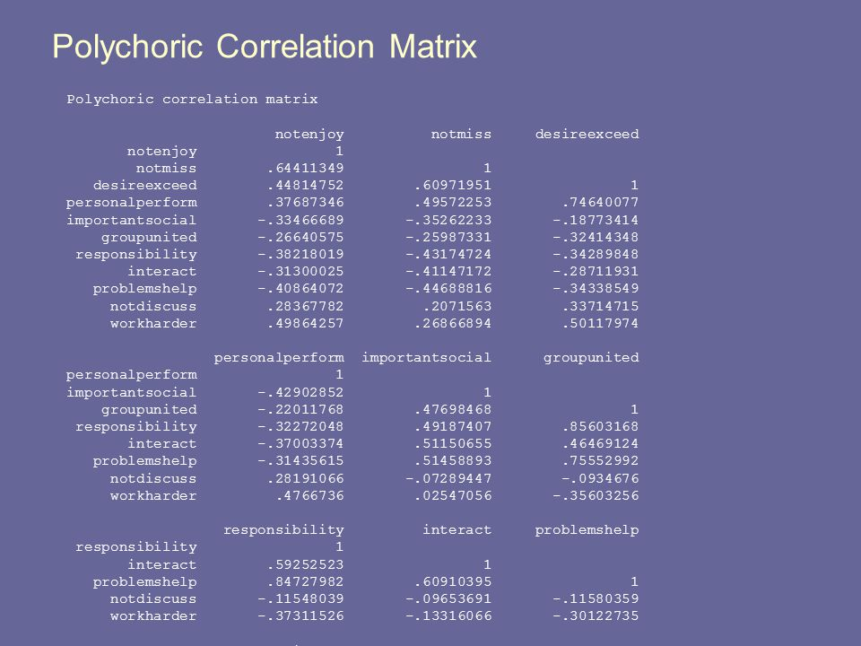 Polychoric Correlation Matrix