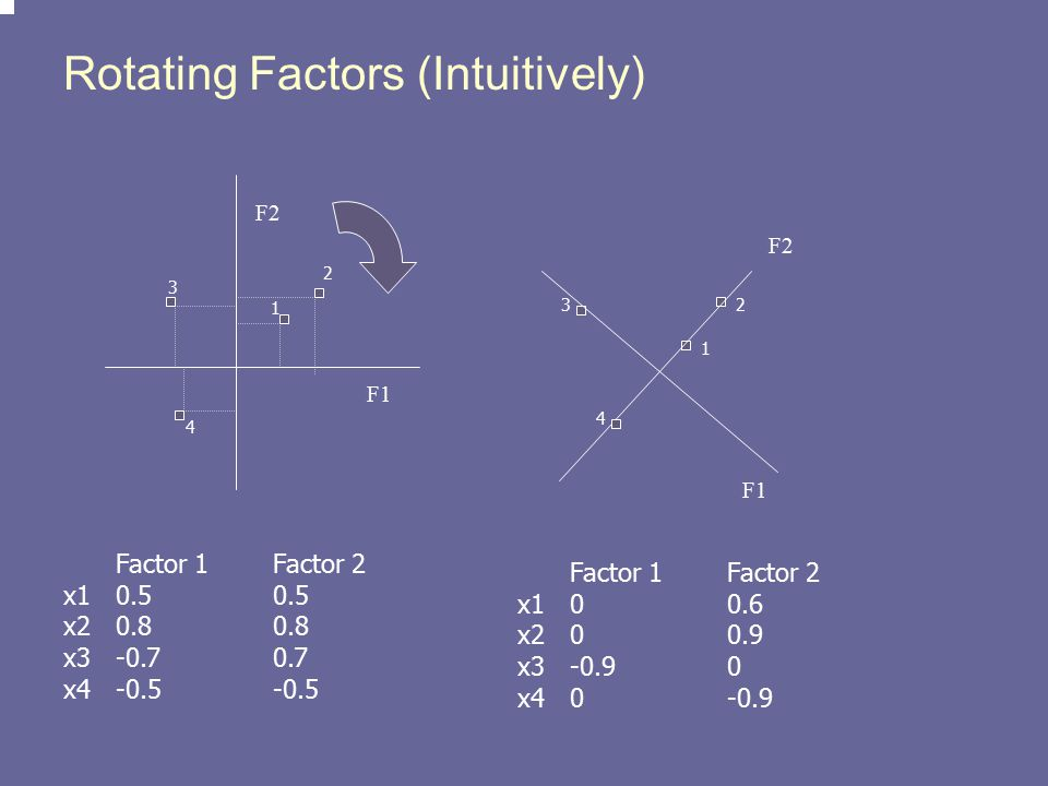 Rotating Factors (Intuitively)