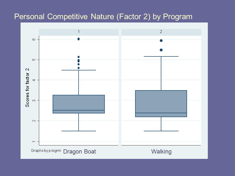 Personal Competitive Nature (Factor 2) by Program