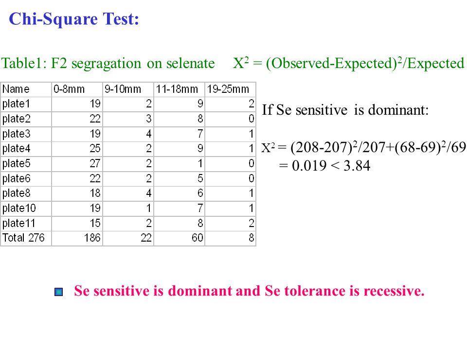 Chi-Square Test: Table1: F2 segragation on selenate