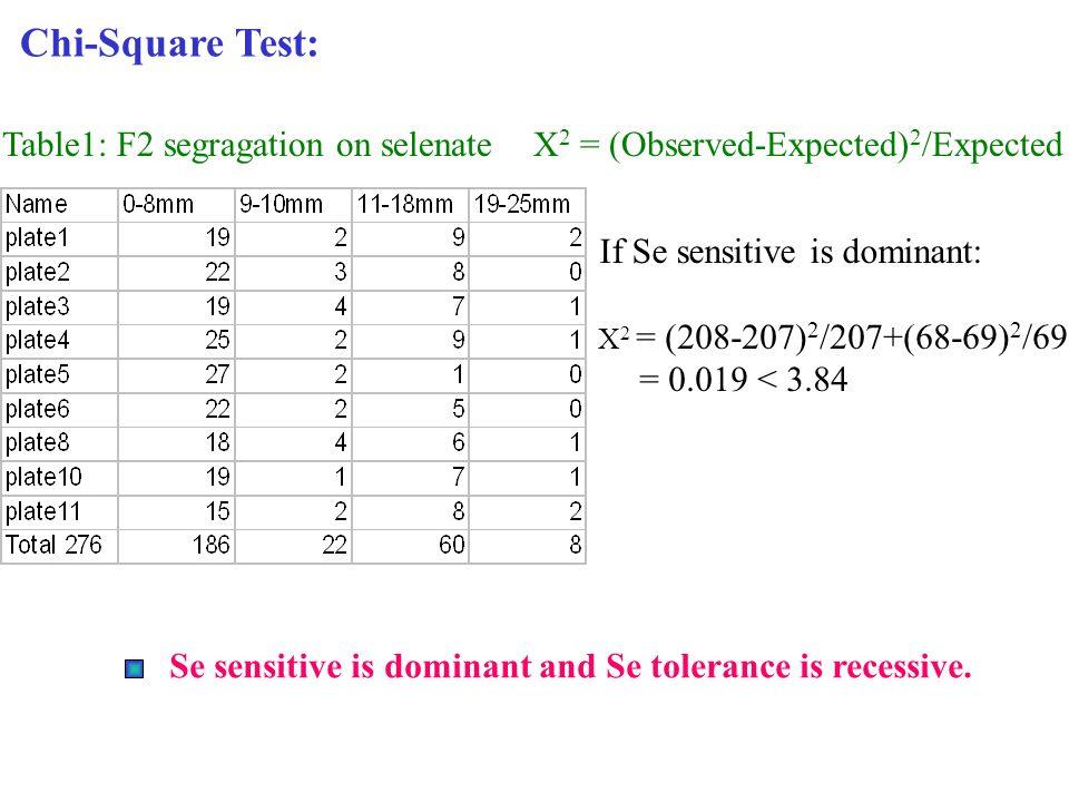 Chi-Square Test: Table1: F2 segragation on selenate