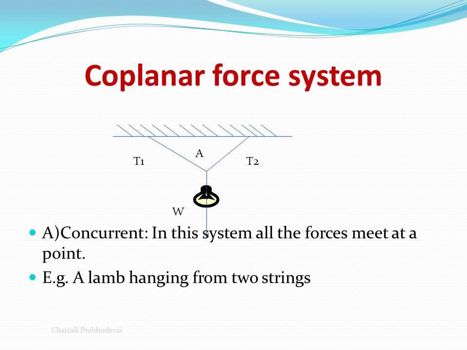 Coplanar force system A)Concurrent: In this system all the forces meet at a point. E.g. A lamb hanging from two strings.
