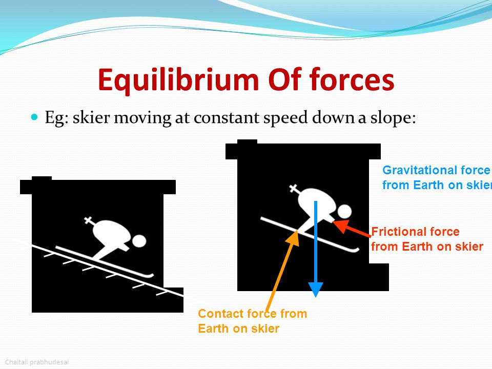 Equilibrium Of forces Eg: skier moving at constant speed down a slope: