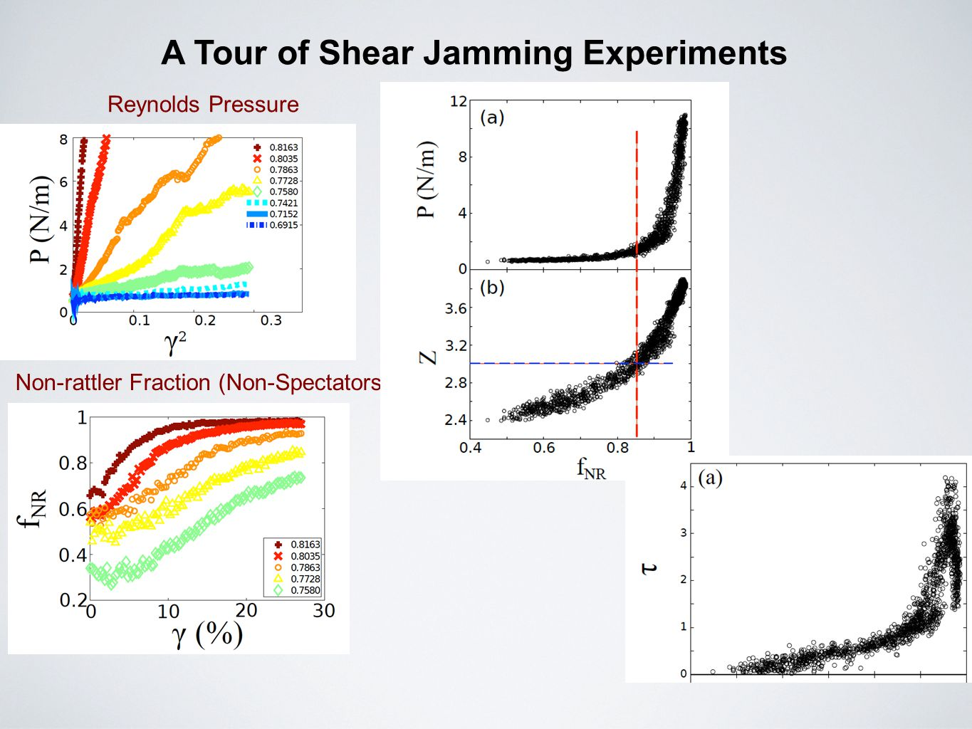 A Tour of Shear Jamming Experiments