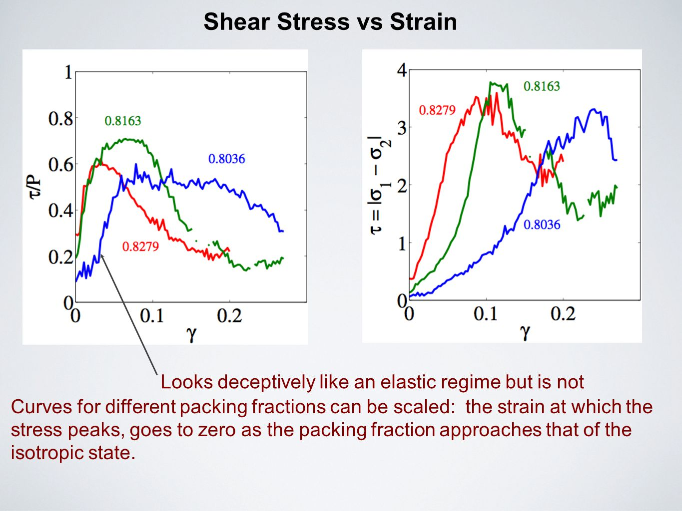 Shear Stress vs Strain