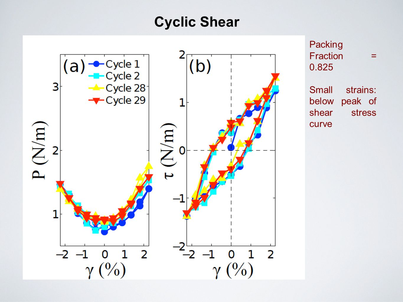 Cyclic Shear Packing Fraction = 0.825