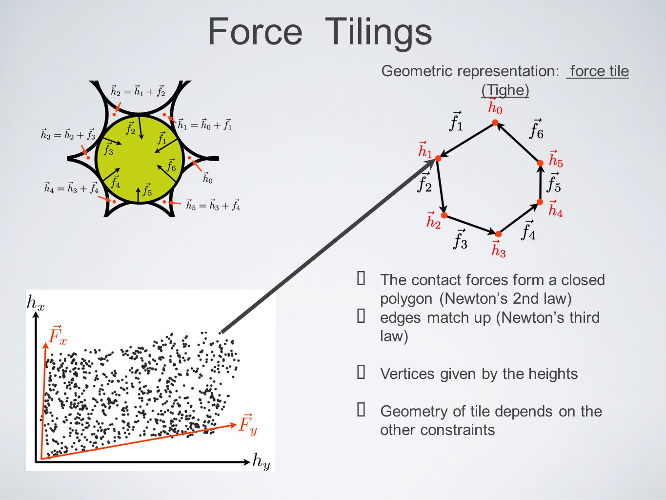 Geometric representation: force tile (Tighe)