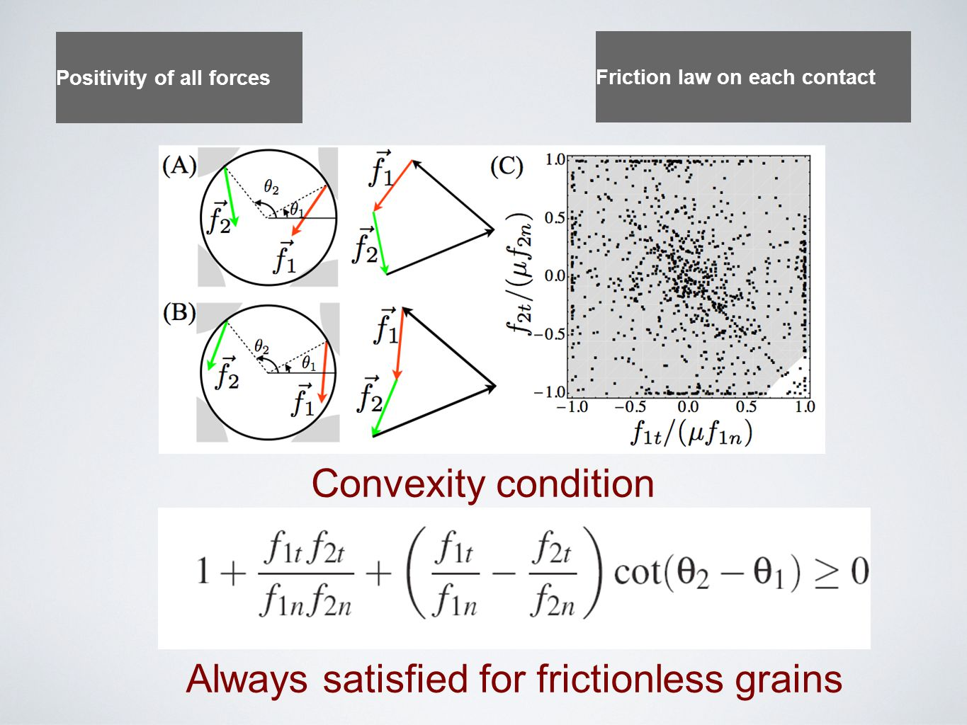 Always satisfied for frictionless grains