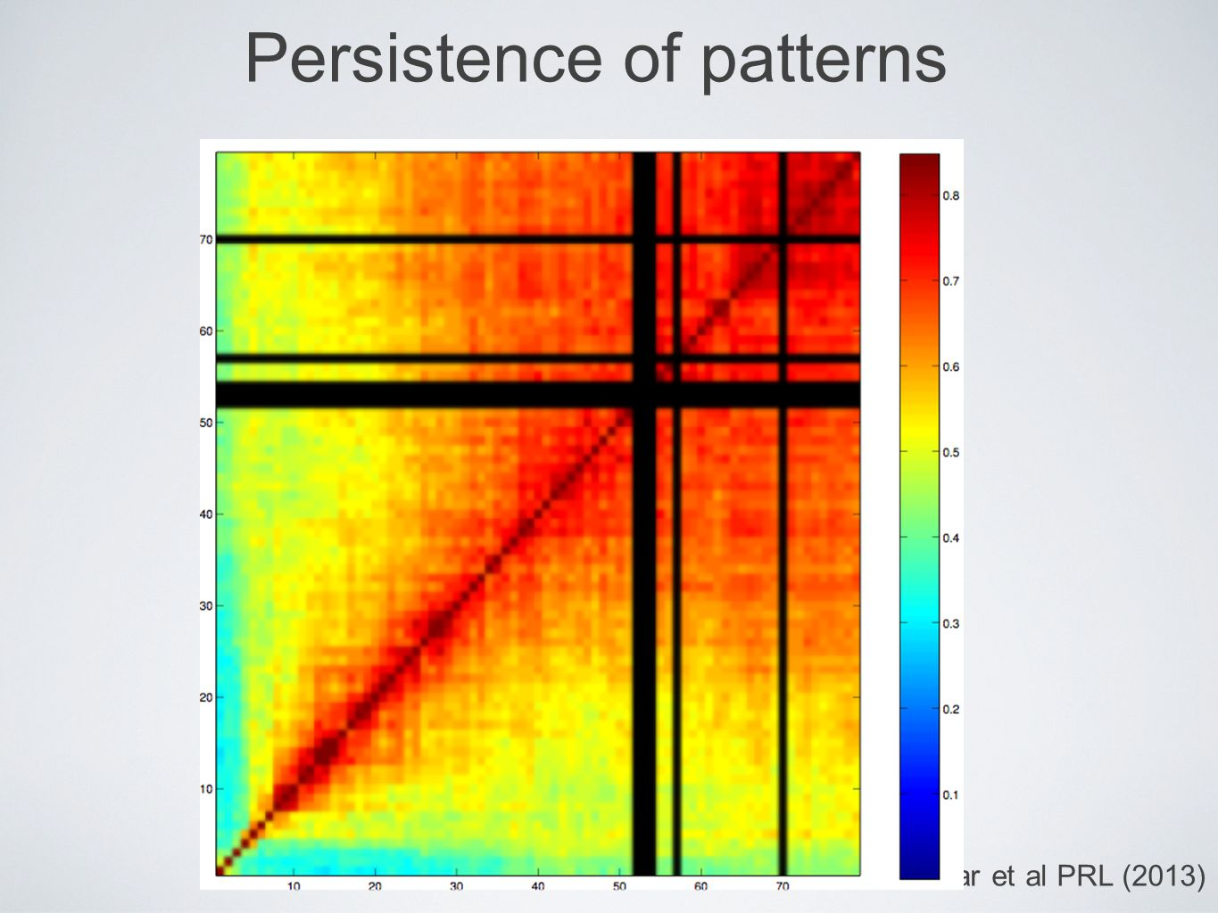 Persistence of patterns