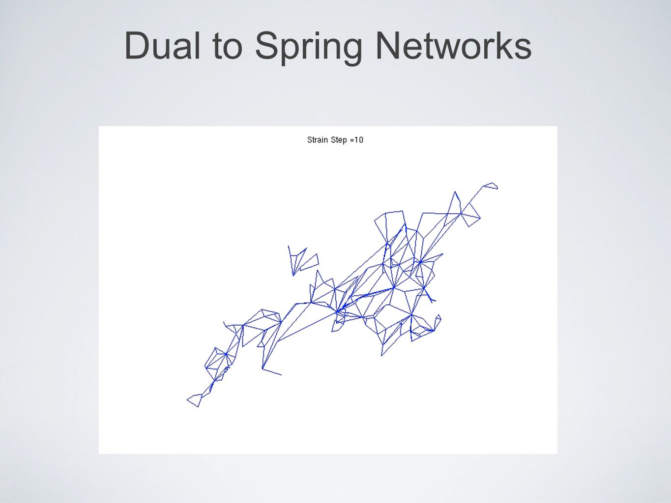 Dual to Spring Networks