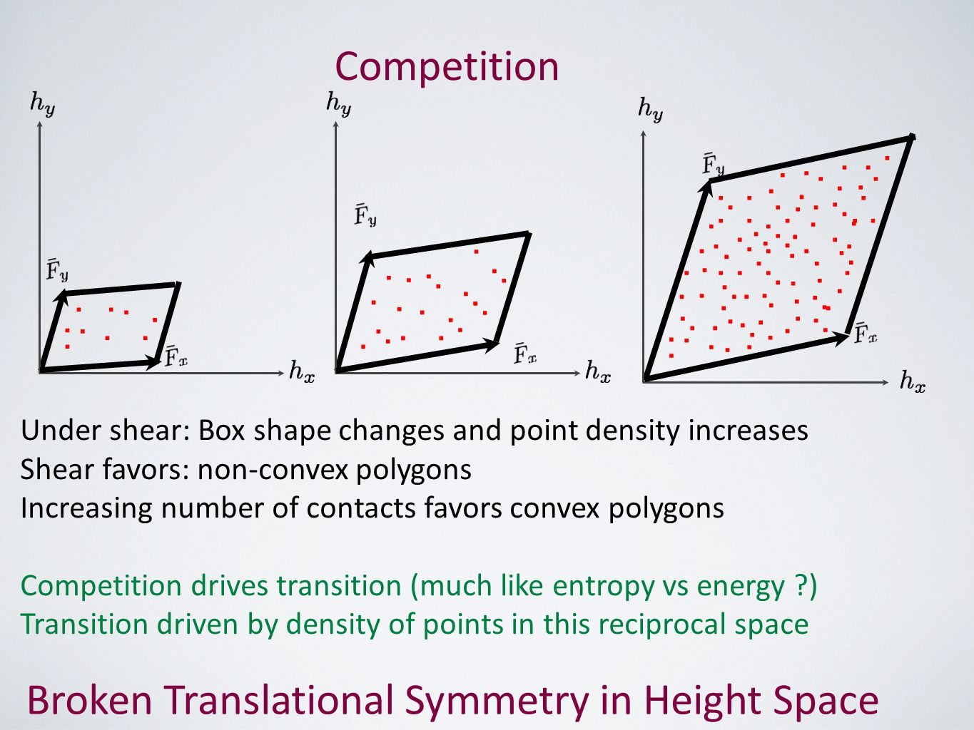 Broken Translational Symmetry in Height Space