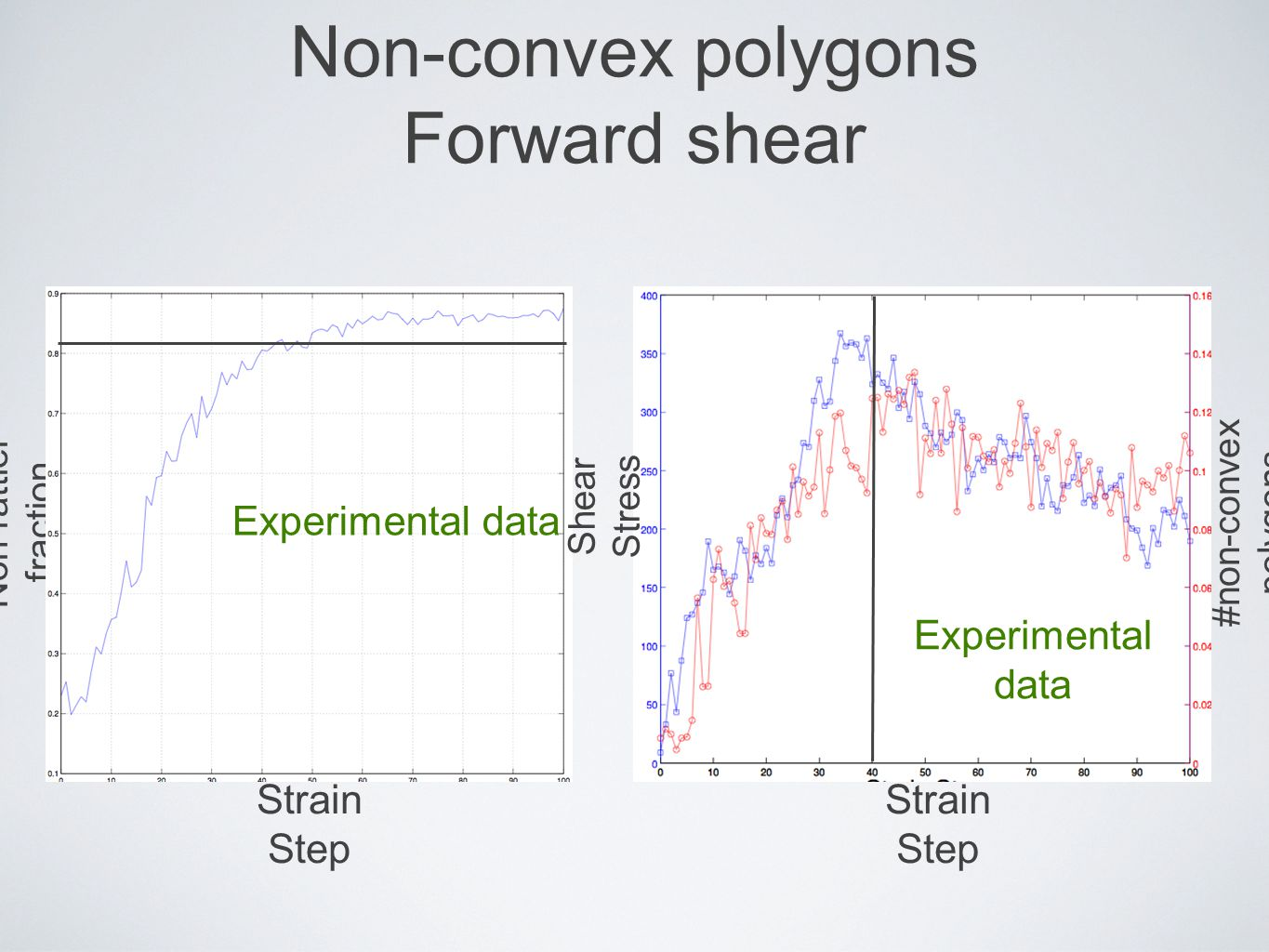 Non-convex polygons Forward shear