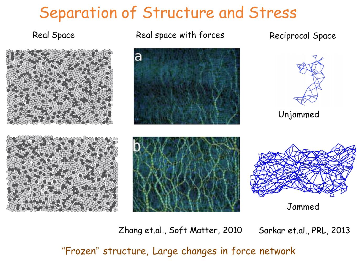 Separation of Structure and Stress