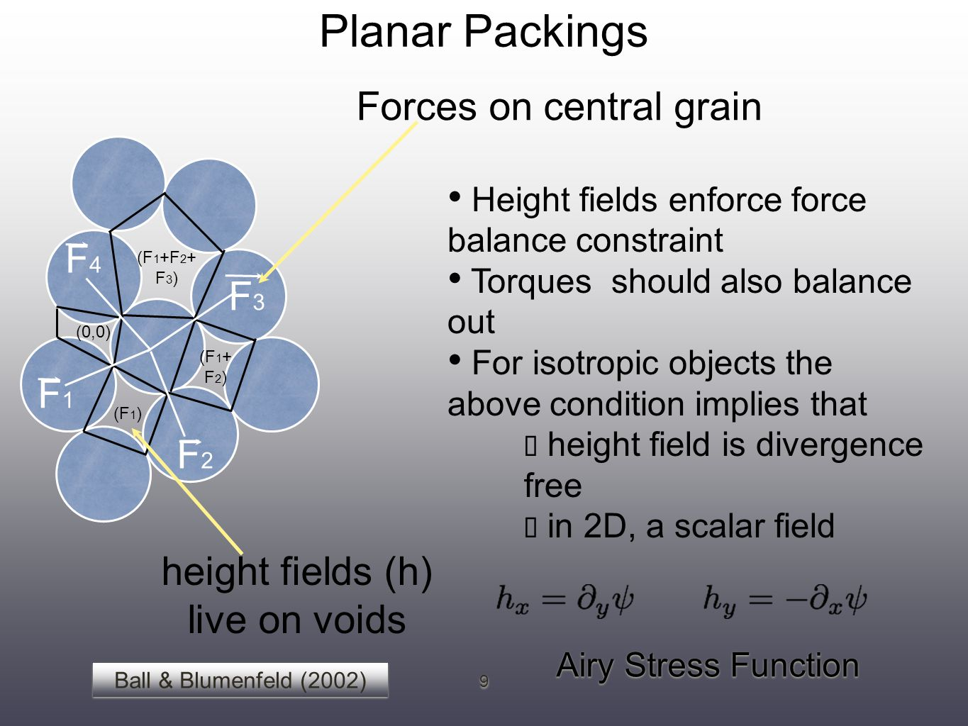 Forces on central grain