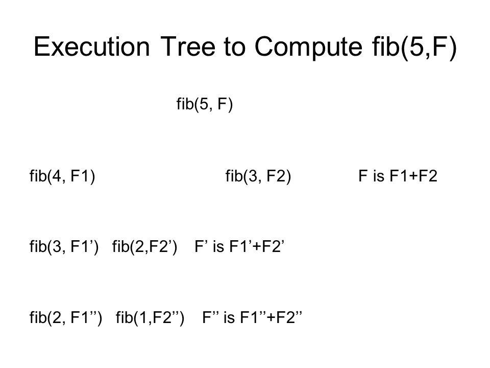 Execution Tree to Compute fib(5,F)