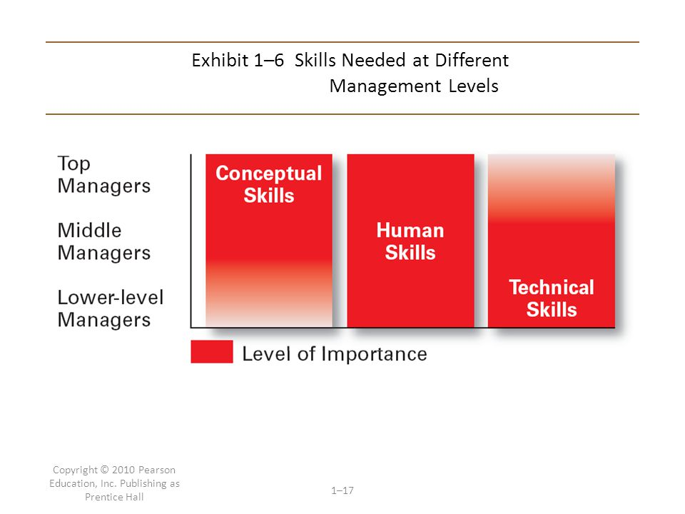 Exhibit 1–6 Skills Needed at Different Management Levels