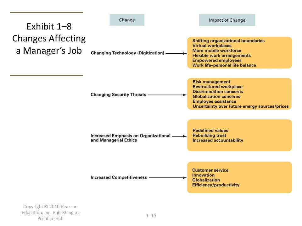 Exhibit 1–8 Changes Affecting a Manager's Job
