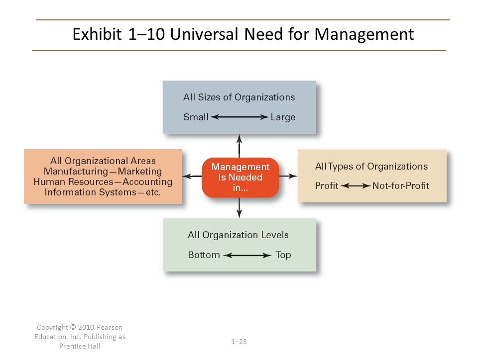 Exhibit 1–10 Universal Need for Management