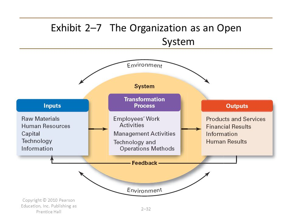 Exhibit 2–7 The Organization as an Open System