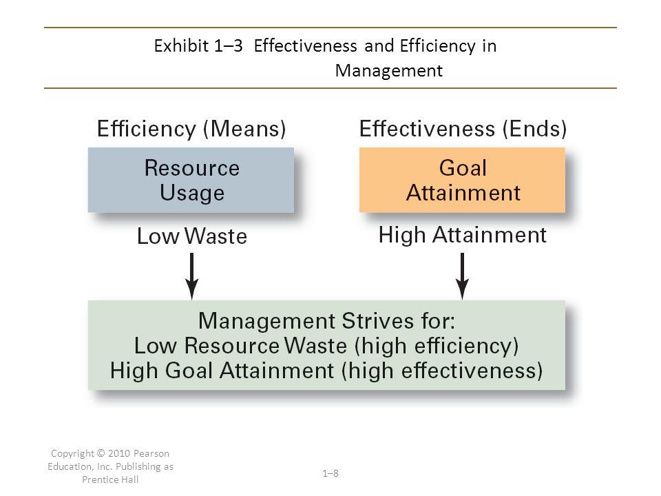 Exhibit 1–3 Effectiveness and Efficiency in Management