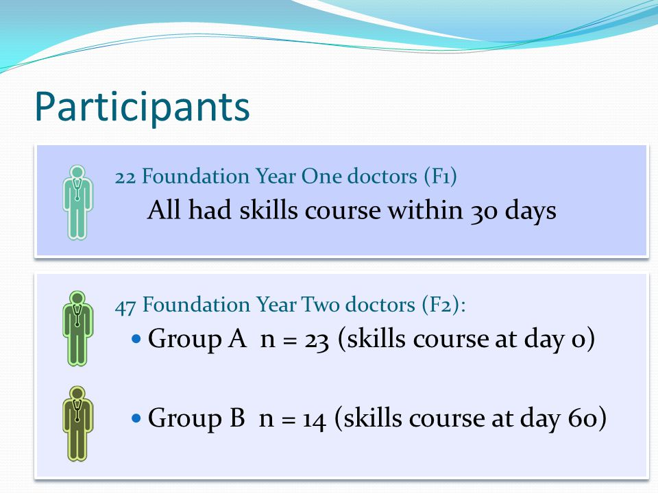 Participants All had skills course within 30 days