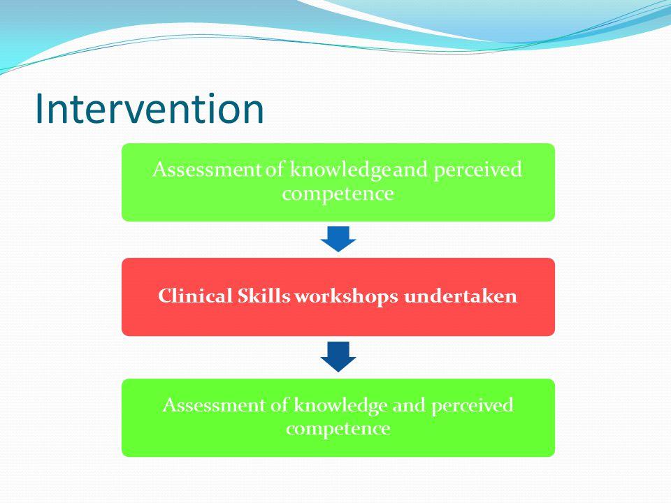 Clinical Skills workshops undertaken