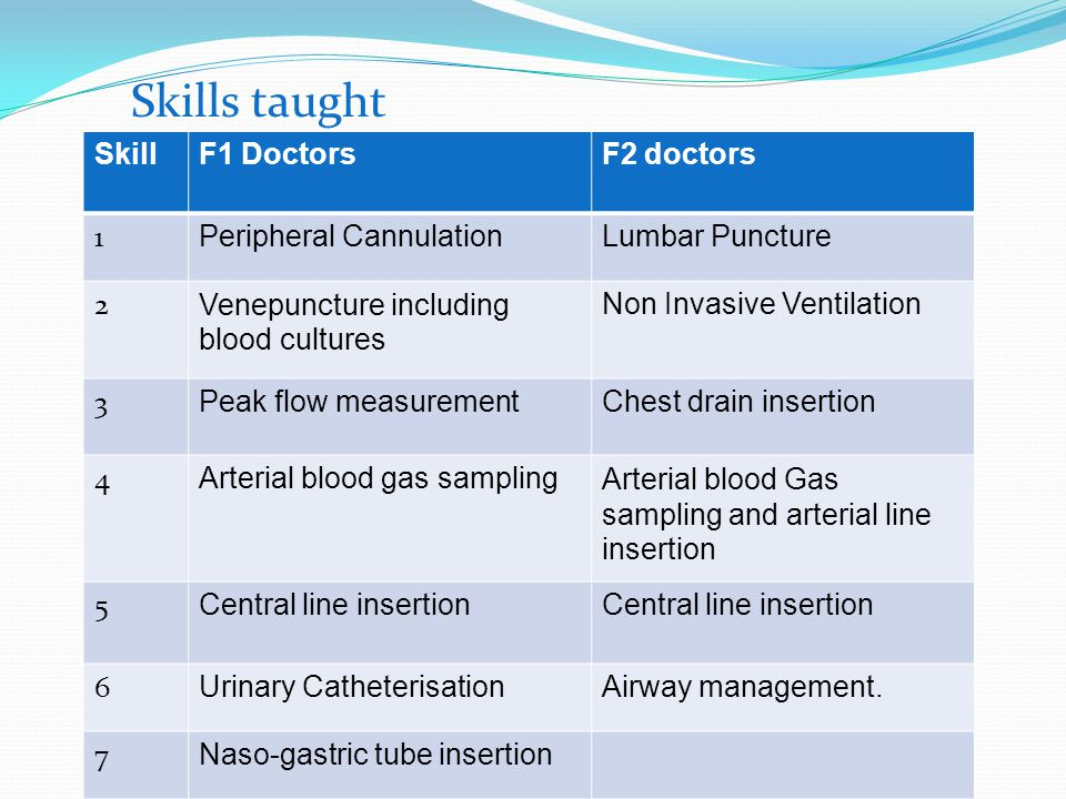 Skills taught Skill F1 Doctors F2 doctors 1 Peripheral Cannulation