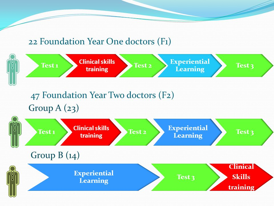 22 Foundation Year One doctors (F1)