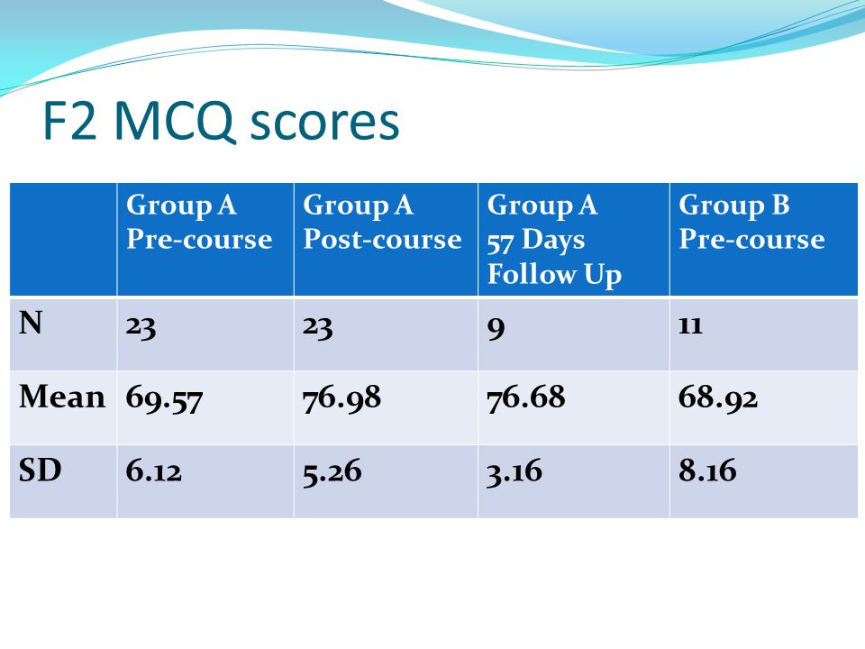 F2 MCQ scores Group A. Pre-course. Post-course. 57 Days Follow Up. Group B. N. 23. 9. 11. Mean.
